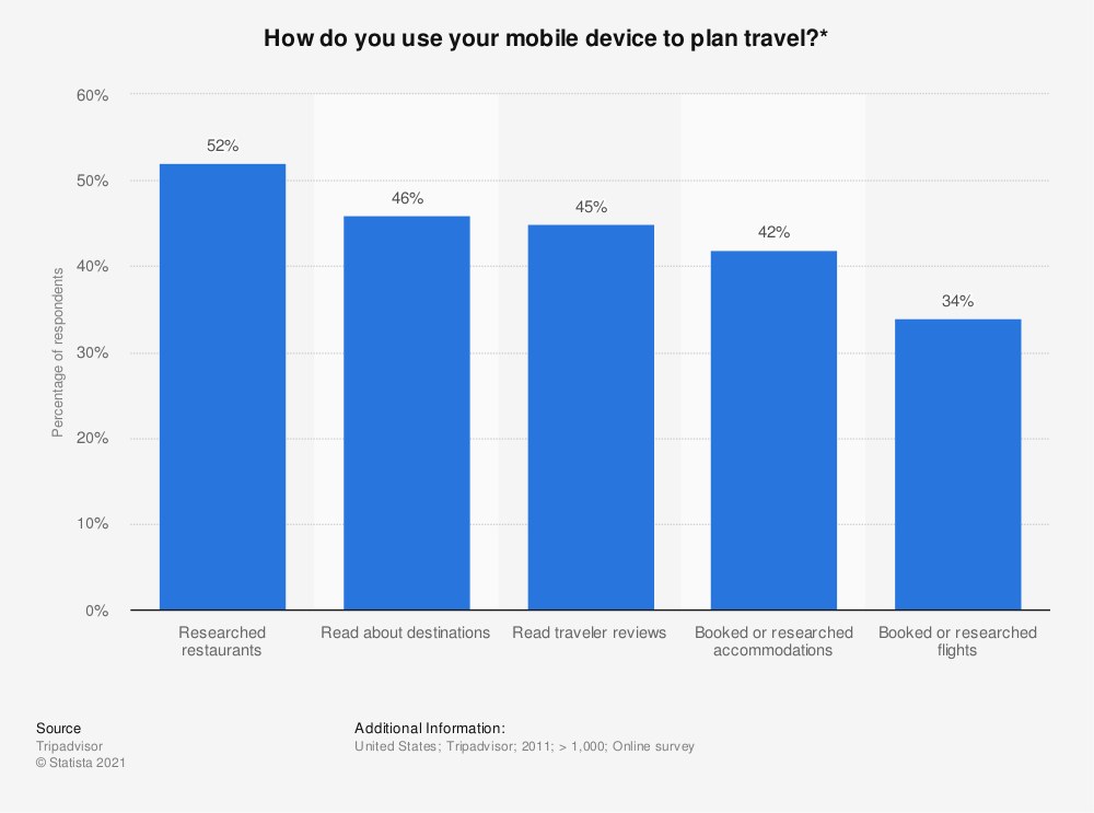 Statistic: How do you use your mobile device to plan travel?* | Statista