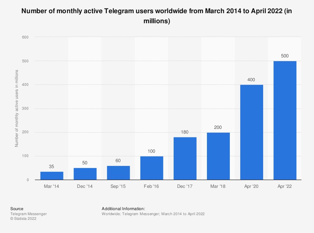 Statistic: Number of monthly active Telegram users worldwide from March 2014 to April 2020 (in millions) | Statista