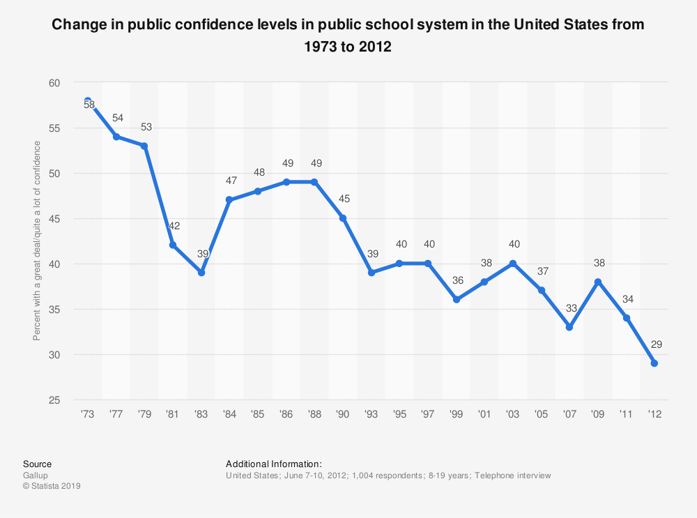 Statistic: Change in public confidence levels in public school system in the United States from 1973 to 2012 | Statista