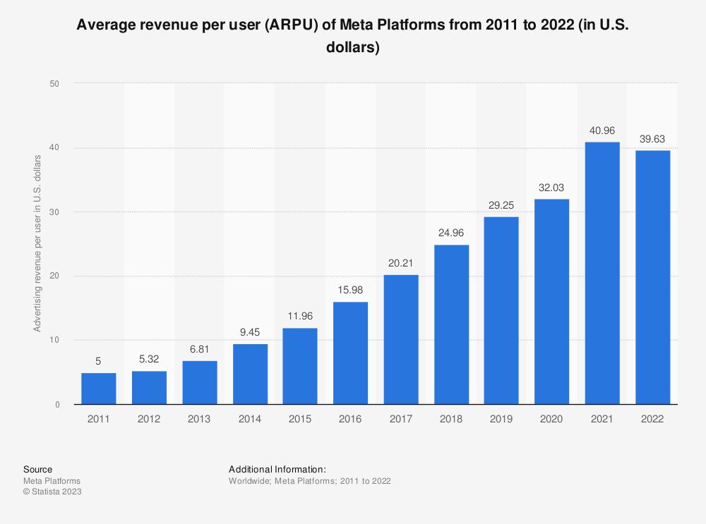 Statistic: Facebook's average revenue per user (ARPU) from 2012 to 2019 (in U.S. dollars) | Statista