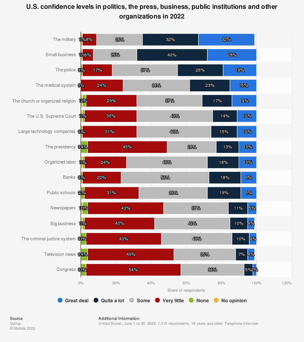 Statistic: U.S. confidence levels in politics, the press, business, public institutions and other organizations in 2019 | Statista