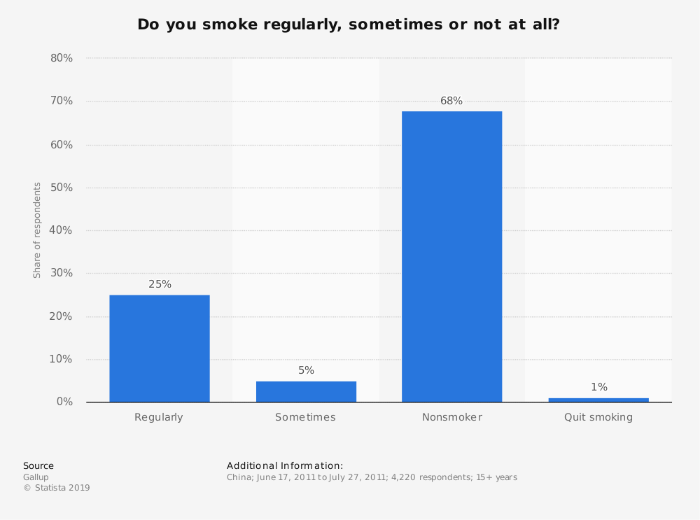 Statistic: Do you smoke regularly, sometimes or not at all? | Statista