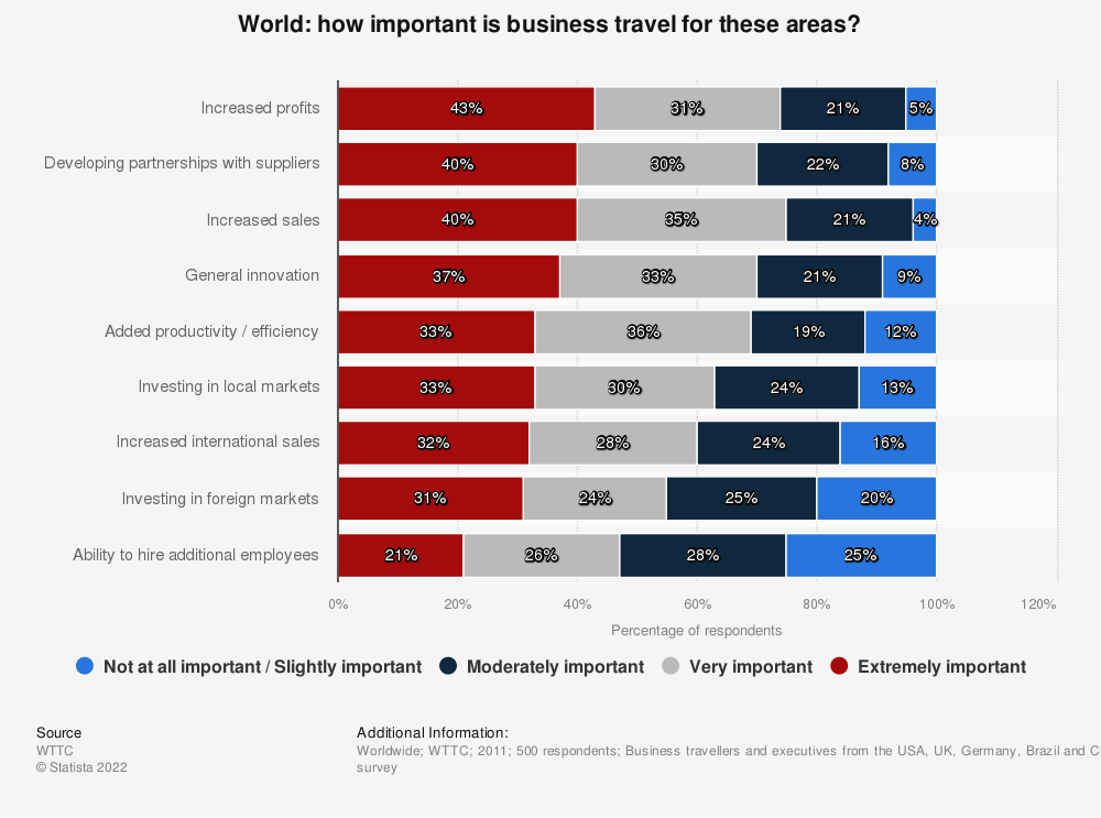 Statistic: How important is business travel for these areas? | Statista