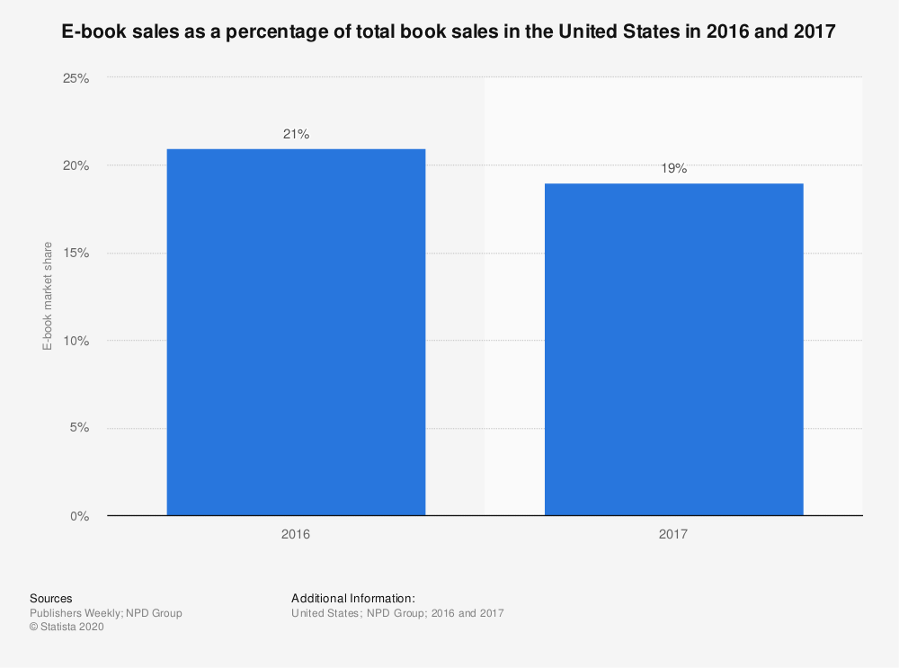 Statistic: E-book sales as a percentage of total book sales in the United States in 2016 and 2017 | Statista