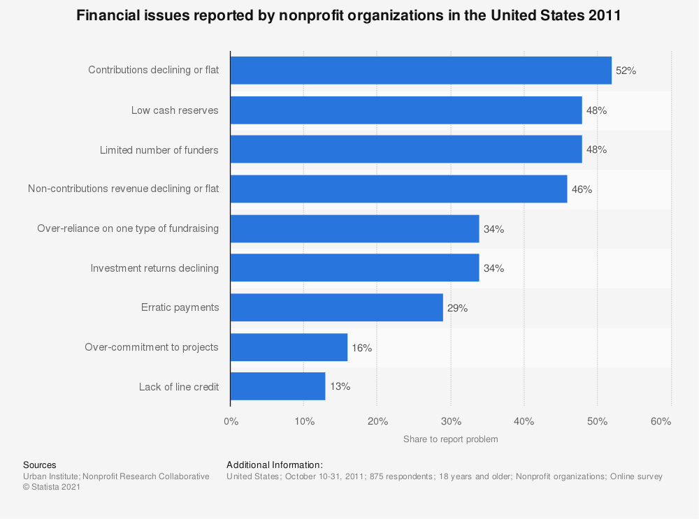Statistic: Financial issues reported by nonprofit organizations in the United States 2011 | Statista
