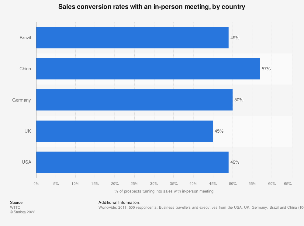 Statistic: Sales conversion rates with an in-person meeting, by country | Statista