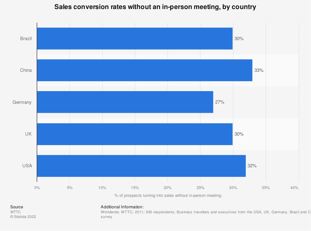 Statistic: Sales conversion rates without an in-person meeting, by country | Statista