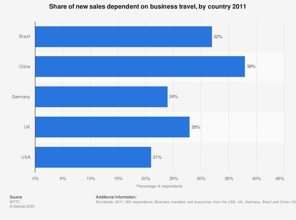 Statistic: Share of new sales dependent on business travel, by country 2011   Statista