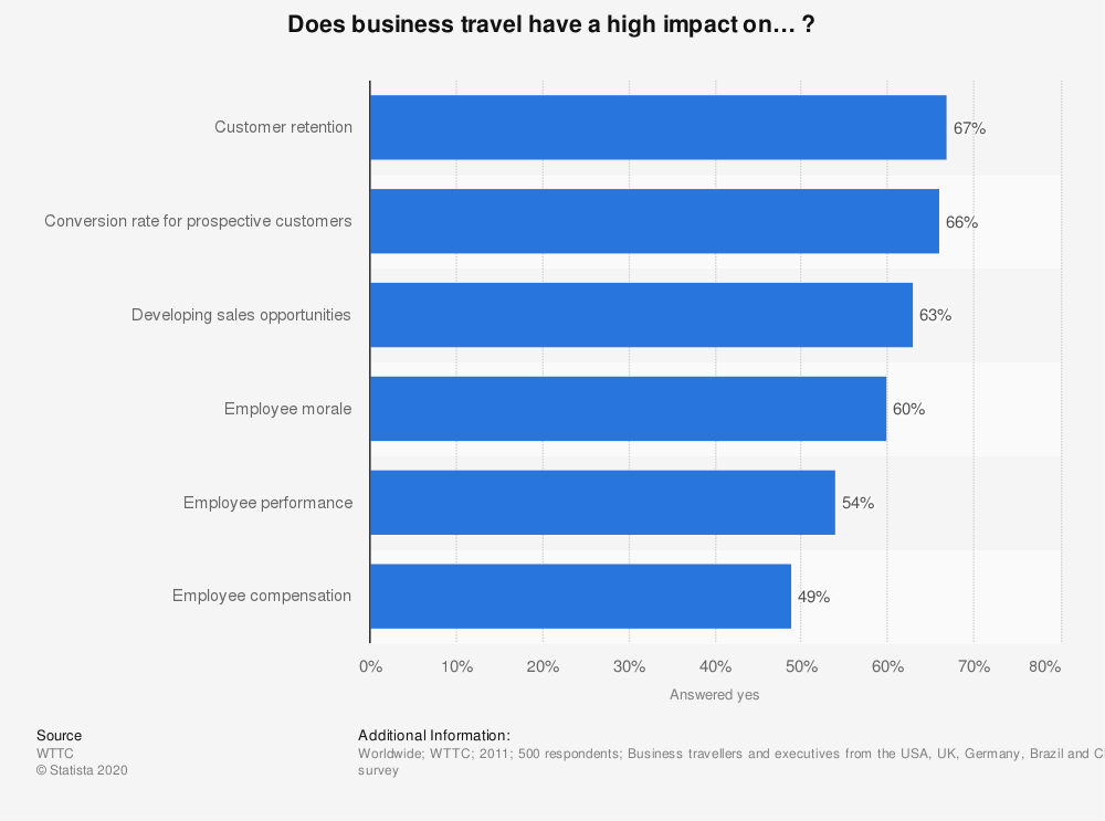 Statistic: Does business travel have a high impact on… ? | Statista