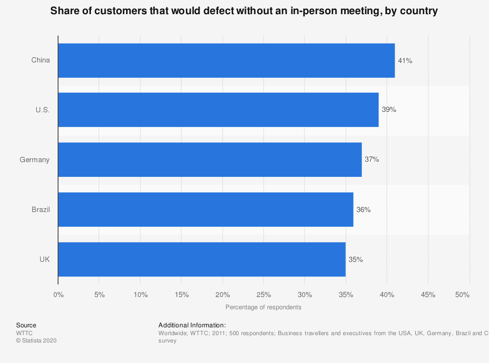 Statistic: Share of customers that would defect without an in-person meeting, by country | Statista