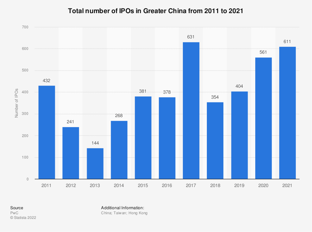 Statistic: Total number of IPOs in Greater China from 2009 to 2019 | Statista