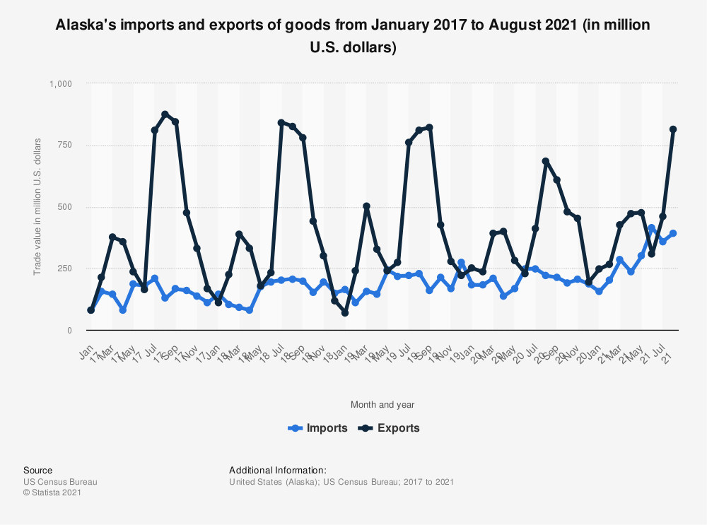 Statistic: Alaska's imports and exports of goods from January 2017 to May 2020 (in million U.S. dollars) | Statista