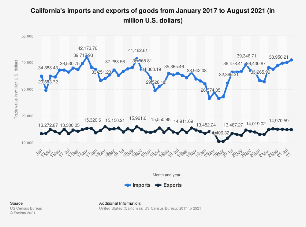 Statistic: California's imports and exports of goods from January 2017 to July 2019 (in million U.S. dollars) | Statista