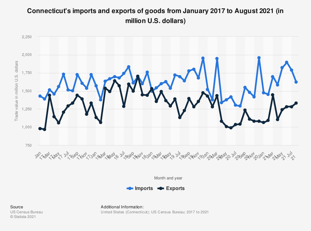 Statistic: Connecticut's imports and exports of goods from January 2017 to May 2020 (in million U.S. dollars) | Statista
