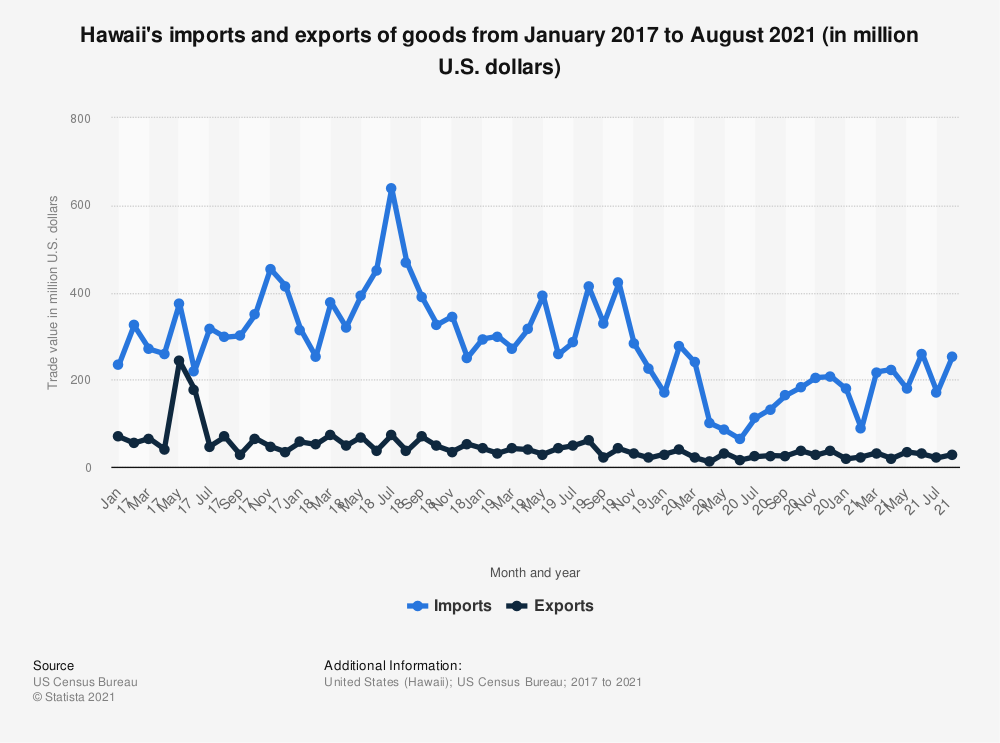 Statistic: Hawaii's imports and exports of goods from January 2017 to May 2020 (in million U.S. dollars) | Statista