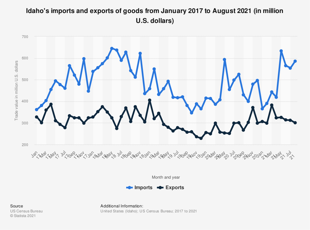 Statistic: Idaho's imports and exports of goods from January 2017 to May 2020 (in million U.S. dollars) | Statista