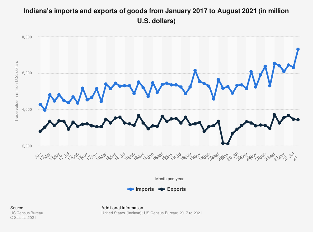 Statistic: Indiana's imports and exports of goods from January 2017 to May 2020 (in million U.S. dollars) | Statista
