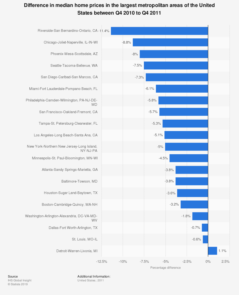 Statistic: Difference in median home prices in the largest metropolitan areas of the United States between Q4 2010 to Q4 2011 | Statista