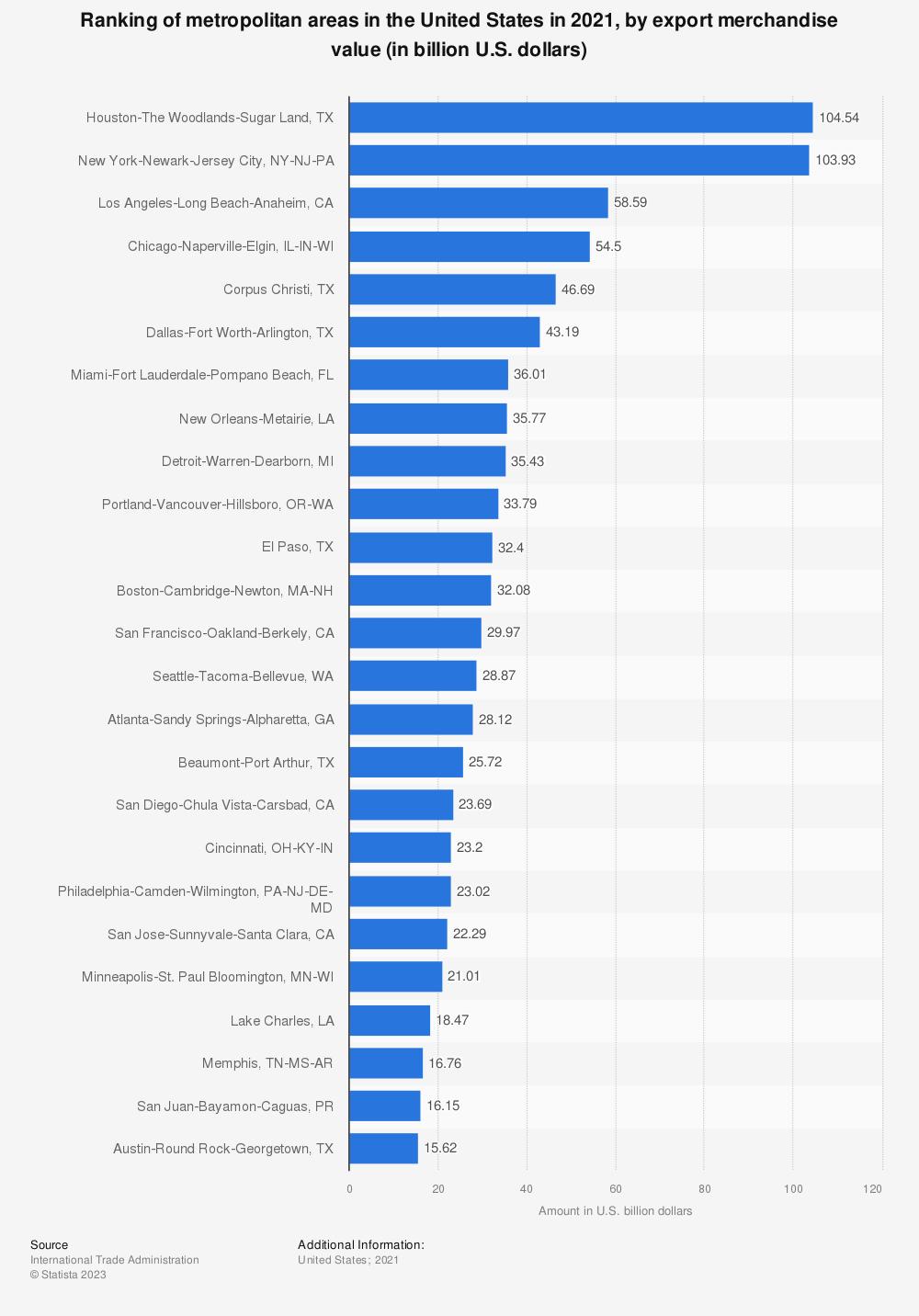 Statistic: Ranking of U.S. metropolitan areas in 2019, by export merchandise value (in billion U.S. dollars) | Statista