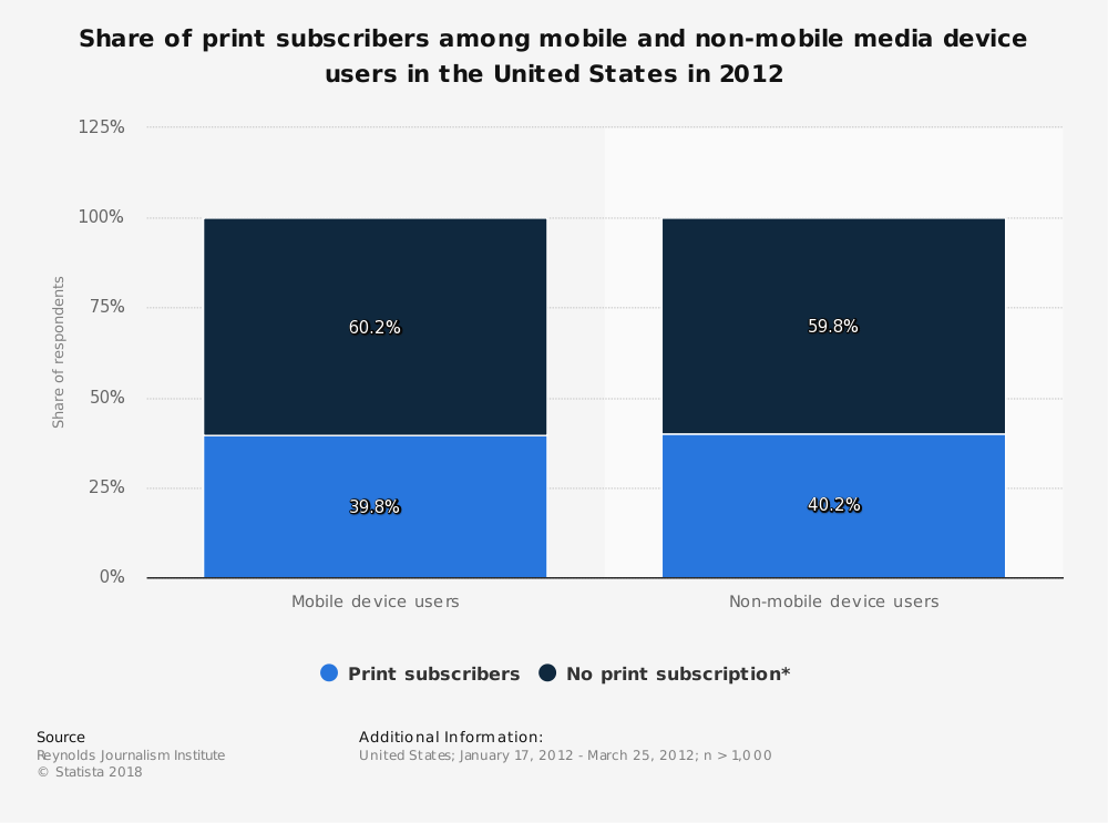 Statistic: Share of print subscribers among mobile and non-mobile media device users in the United States in 2012 | Statista