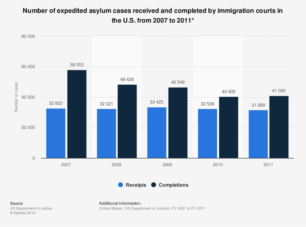 Statistic: Number of expedited asylum cases received and completed by immigration courts in the U.S. from 2007 to 2011* | Statista