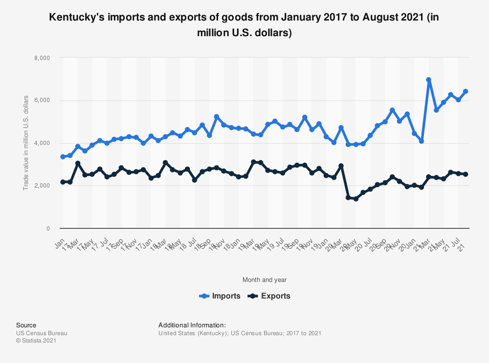 Statistic: Kentucky's imports and exports of goods from January 2017 to May 2020 (in million U.S. dollars) | Statista