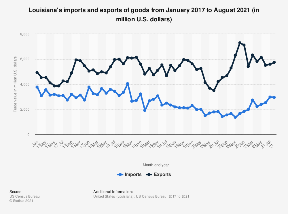 Statistic: Louisiana's imports and exports of goods from January 2017 to May 2020 (in million U.S. dollars) | Statista