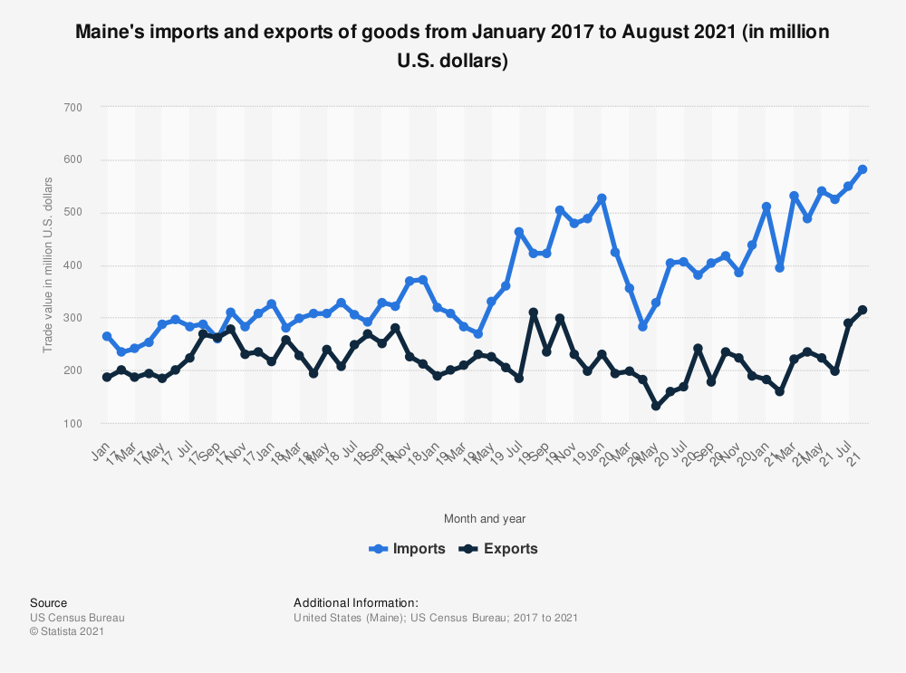 Statistic: Maine's imports and exports of goods from January 2017 to May 2020 (in million U.S. dollars)   Statista