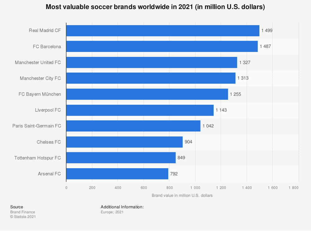 Statistic: Most valuable football brands worldwide in 2020 (in million U.S. dollars) | Statista