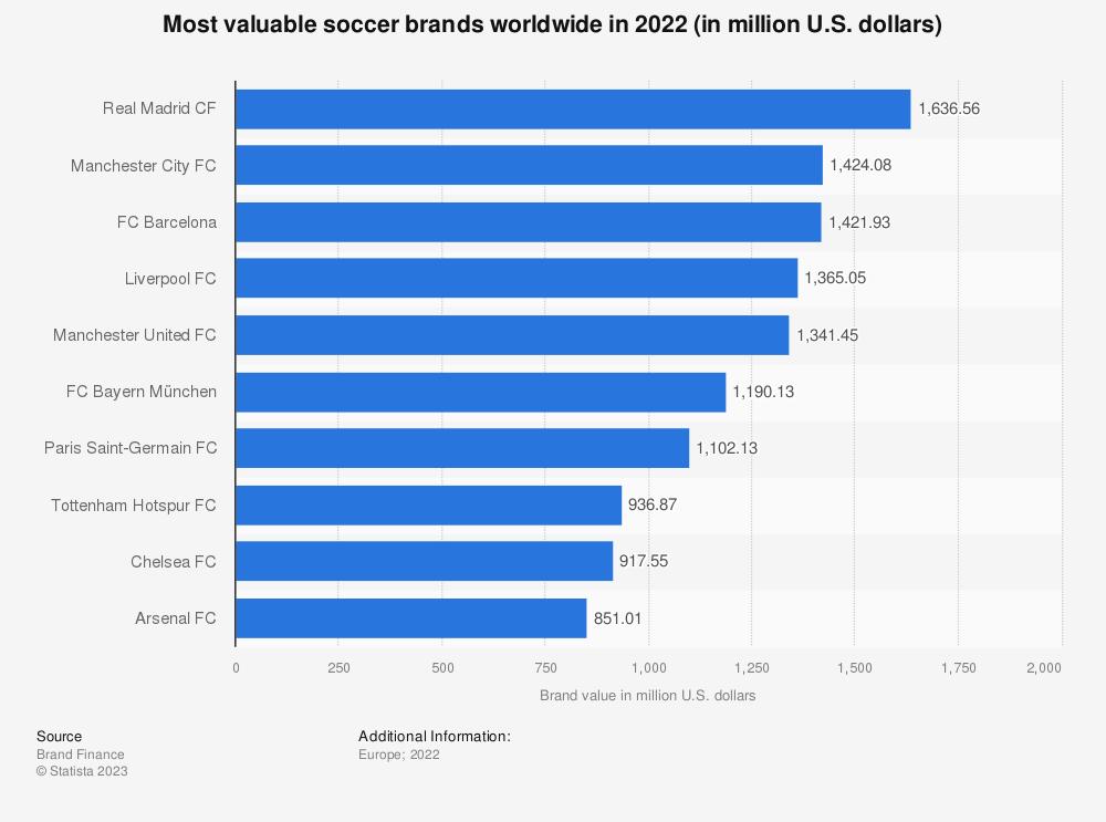 Statistic: Most valuable football brands worldwide in 2017 (in million U.S. dollars) | Statista