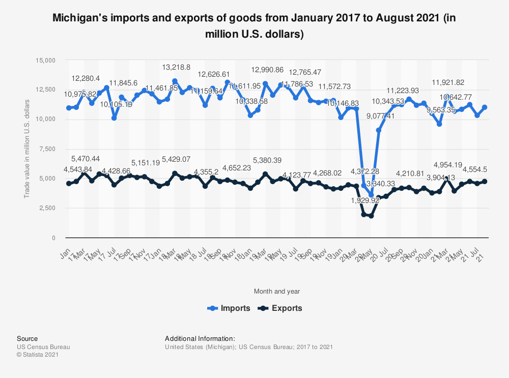 Statistic: Michigan's imports and exports of goods from January 2017 to May 2020 (in million U.S. dollars) | Statista