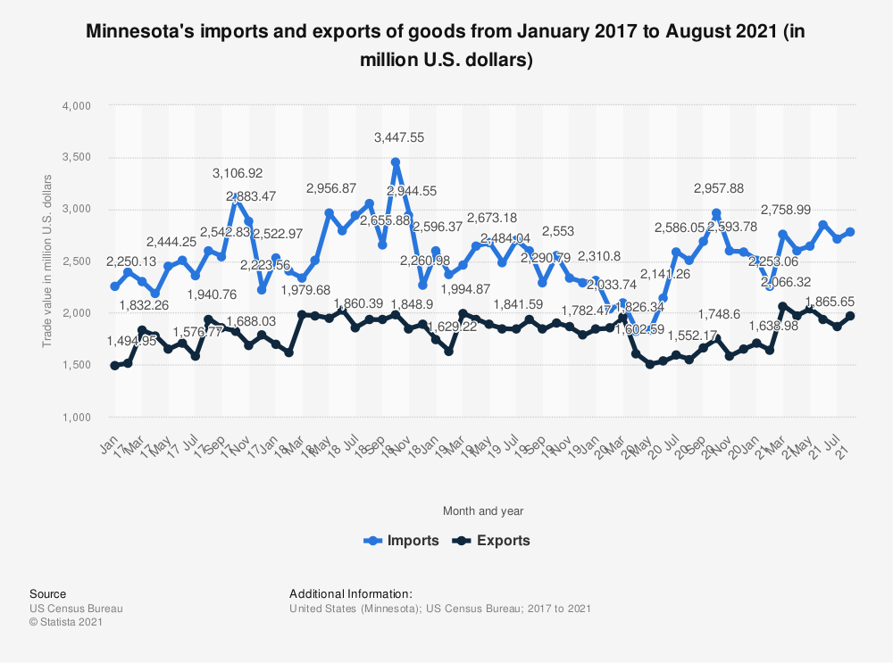 Statistic: Minnesota's imports and exports of goods from January 2017 to May 2020 (in million U.S. dollars) | Statista