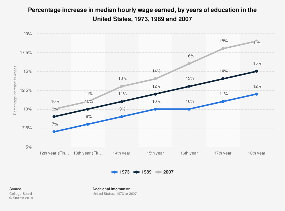 Statistic: Percentage increase in median hourly wage earned, by years of education in the United States, 1973, 1989 and 2007 | Statista