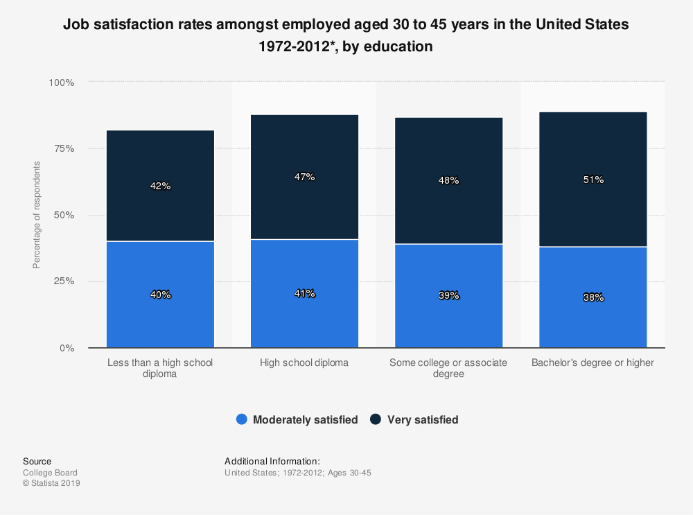 Statistic: Job satisfaction rates amongst employed aged 30 to 45 years in the United States 1972-2012*, by education  | Statista