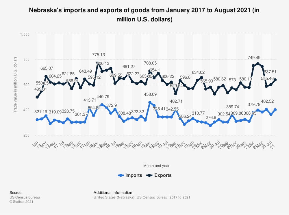 Statistic: Nebraska's imports and exports of goods from January 2017 to May 2020 (in million U.S. dollars)   Statista