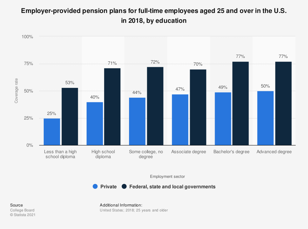 Statistic: Employer-provided pension plans for full-time employees aged 25 and over in the U.S. in 2018, by education | Statista