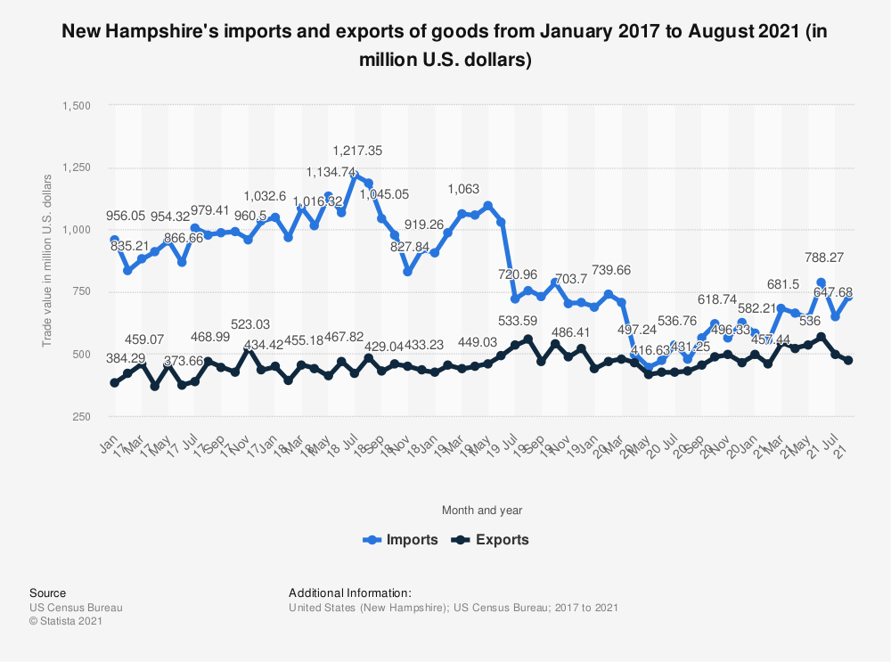 Statistic: New Hampshire's imports and exports of goods from January 2017 to May 2020 (in million U.S. dollars) | Statista