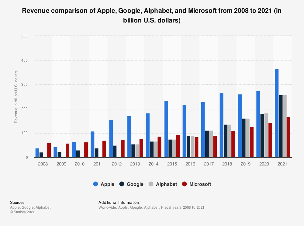 Statistic: Revenue comparison of Apple, Google, Alphabet, and Microsoft from 2008 to 2020 (in billion U.S. dollars) | Statista