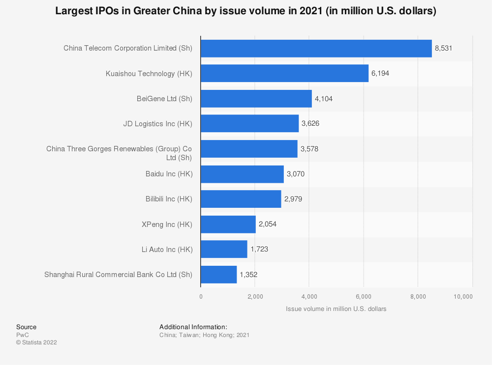 Statistic: Largest IPOs in Greater China by issue volume in 2019 (in million U.S. dollars) | Statista