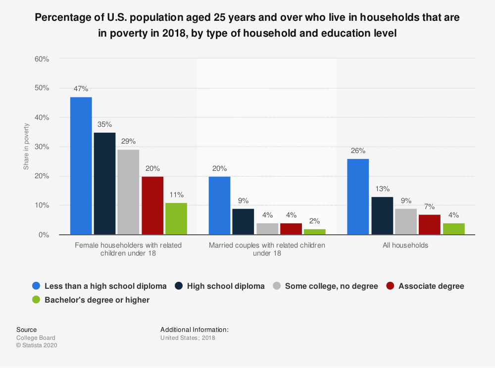 Statistic: Percentage of U.S. population aged 25 years and over who live in households that are in poverty in 2018, by type of household and education level | Statista