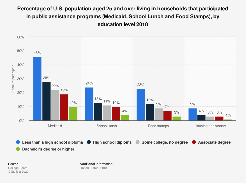 Statistic: Percentage of U.S. population aged 25 and over living in households that participated in public assistance programs (Medicaid, School Lunch and Food Stamps), by education level 2018 | Statista