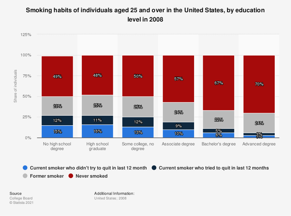 Statistic: Smoking habits of individuals aged 25 and over in the United States, by education level in 2008 | Statista
