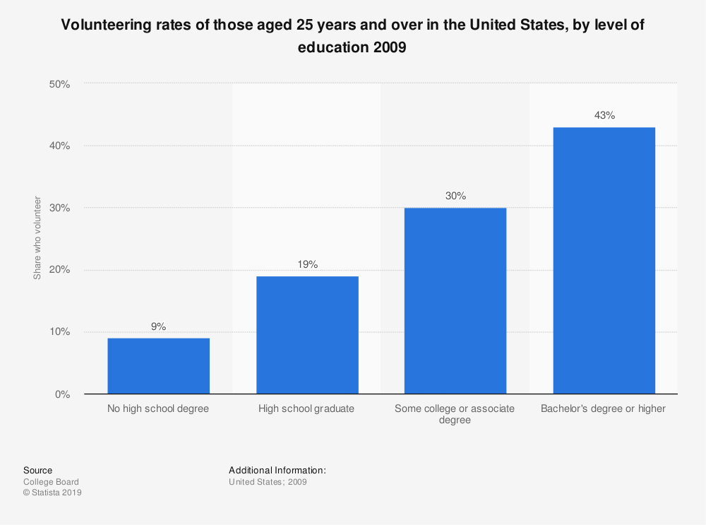 Statistic: Volunteering rates of those aged 25 years and over in the United States, by level of education 2009 | Statista