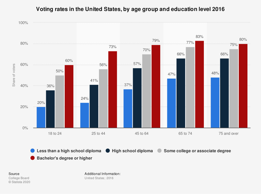 Statistic: Voting rates in the United States, by age group and education level 2014 | Statista