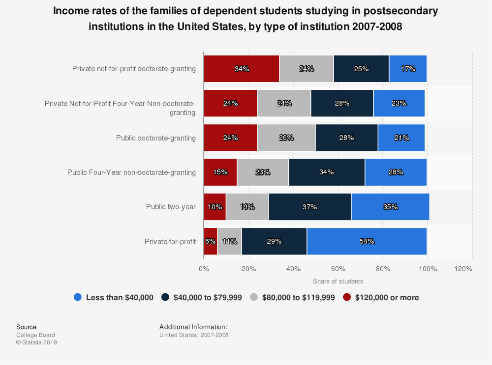 Statistic: Income rates of the families of dependent students studying in postsecondary institutions in the United States, by type of institution 2007-2008 | Statista