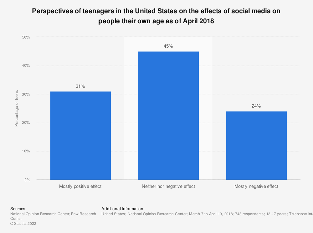Statistic: Perspectives of teenagers in the United States on the effects of social media on people their own age as of April 2018 | Statista
