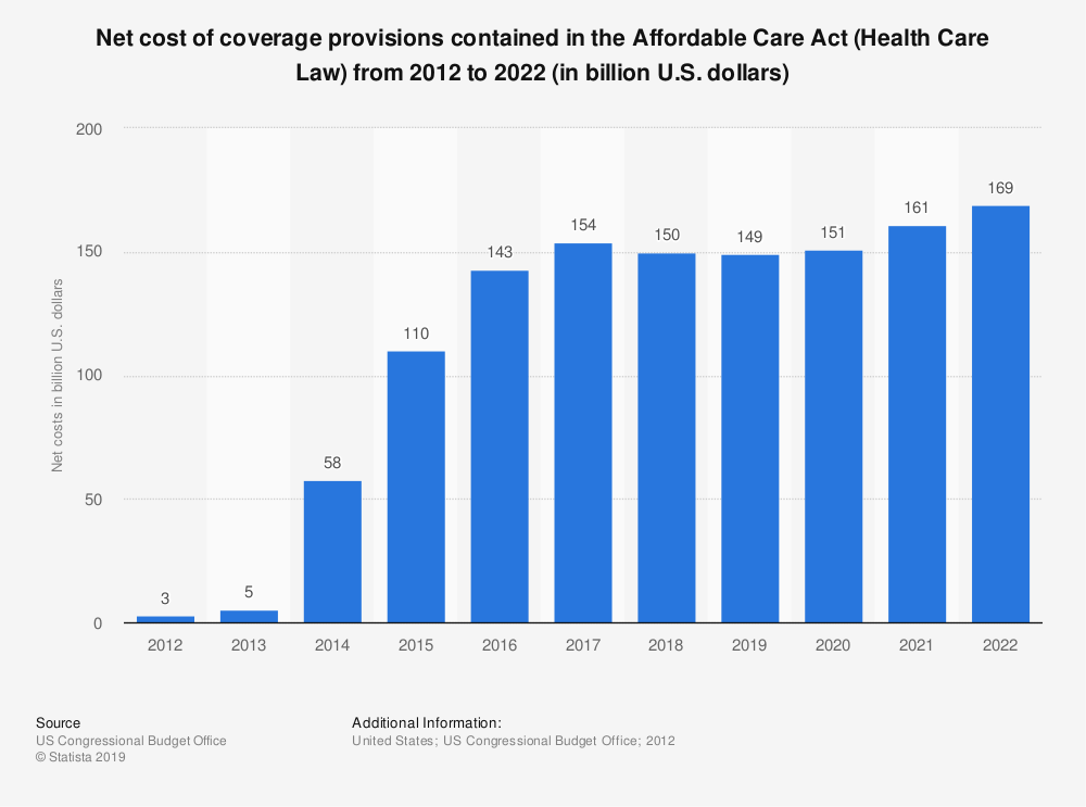 Statistic: Net cost of coverage provisions contained in the Affordable Care Act (Health Care Law) from 2012 to 2022 (in billion U.S. dollars) | Statista