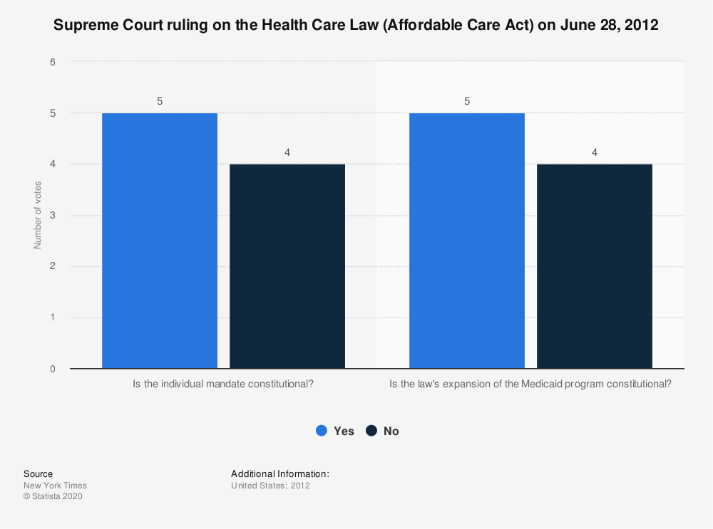 Statistic: Supreme Court ruling on the Health Care Law (Affordable Care Act) on June 28, 2012 | Statista