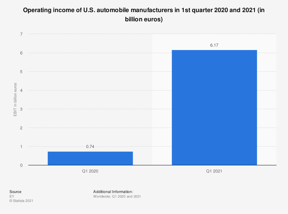 Statistic: Total EBIT of Big 3 U.S. automobile manufacturers in 2013 and 2014 (in billion euros) | Statista