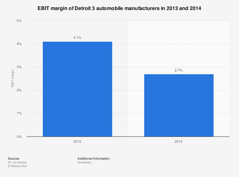 Statistic: EBIT margin of Detroit 3 automobile manufacturers in 2013 and 2014 | Statista